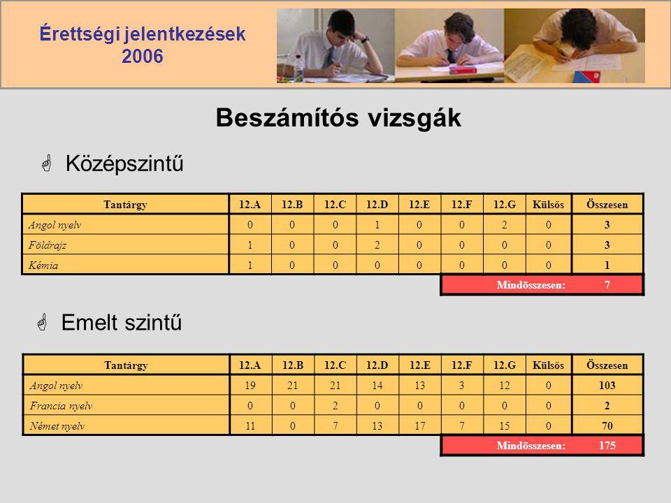 Érettségi jelentkezések 2006 Beszámítós vizsgák  Középszintű Tantárgy12.A12.B12.C12.D12.E12.F12.GKülsősÖsszesen Angol nyelv000100203 Földrajz100200003 Kémia100000001 Mindösszesen:7  Emelt szintű Tantárgy12.A12.B12.C12.D12.E12.F12.GKülsősÖsszesen Angol nyelv1921 14133120103 Francia nyelv002000002 Német nyelv11071317715070 Mindösszesen:175