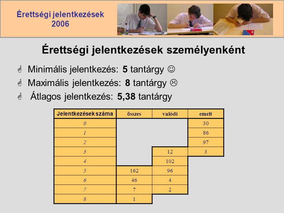 Érettségi jelentkezések 2006 Érettségi jelentkezések személyenként  Minimális jelentkezés: 5 tantárgy  Maximális jelentkezés: 8 tantárgy   Átlagos jelentkezés: 5,38 tantárgy Jelentkezések száma összesvalódiemelt 030 186 297 3123 4102 516296 6464 772 81
