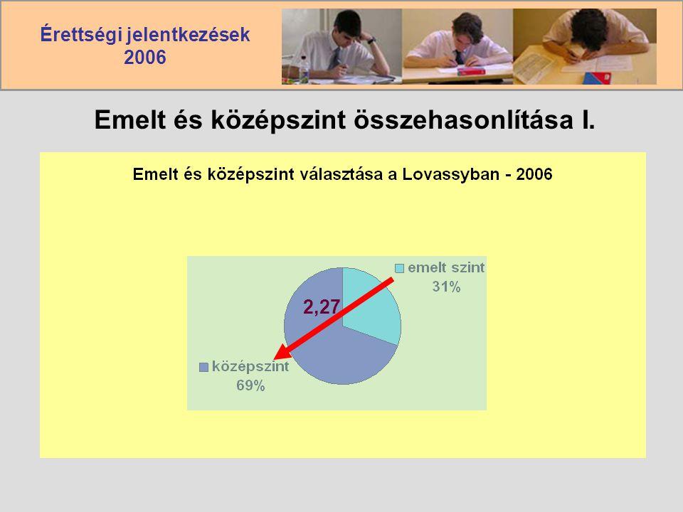 Érettségi jelentkezések 2006 Emelt és középszint összehasonlítása I. 2,27