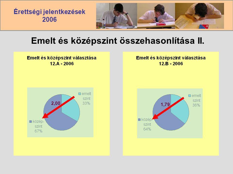 Érettségi jelentkezések 2006 Emelt és középszint összehasonlítása II. 2,001,79