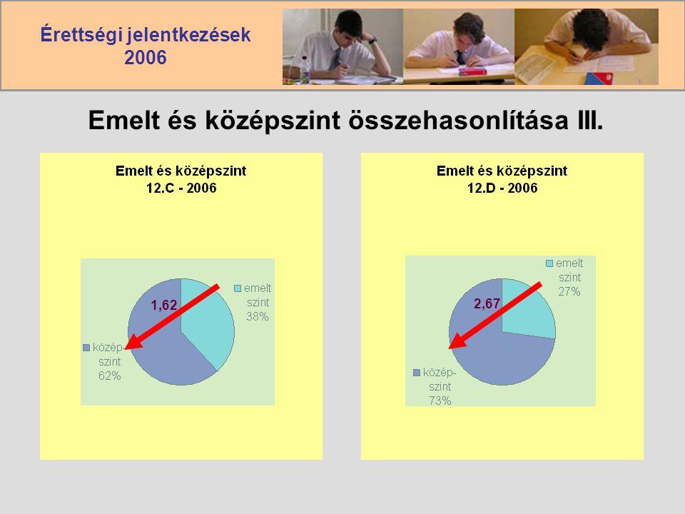 Érettségi jelentkezések 2006 Emelt és középszint összehasonlítása III. 1,62 2,67