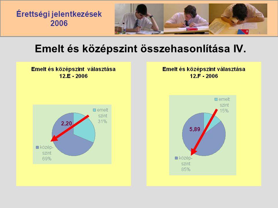 Érettségi jelentkezések 2006 Emelt és középszint összehasonlítása IV. 2,20 5,89