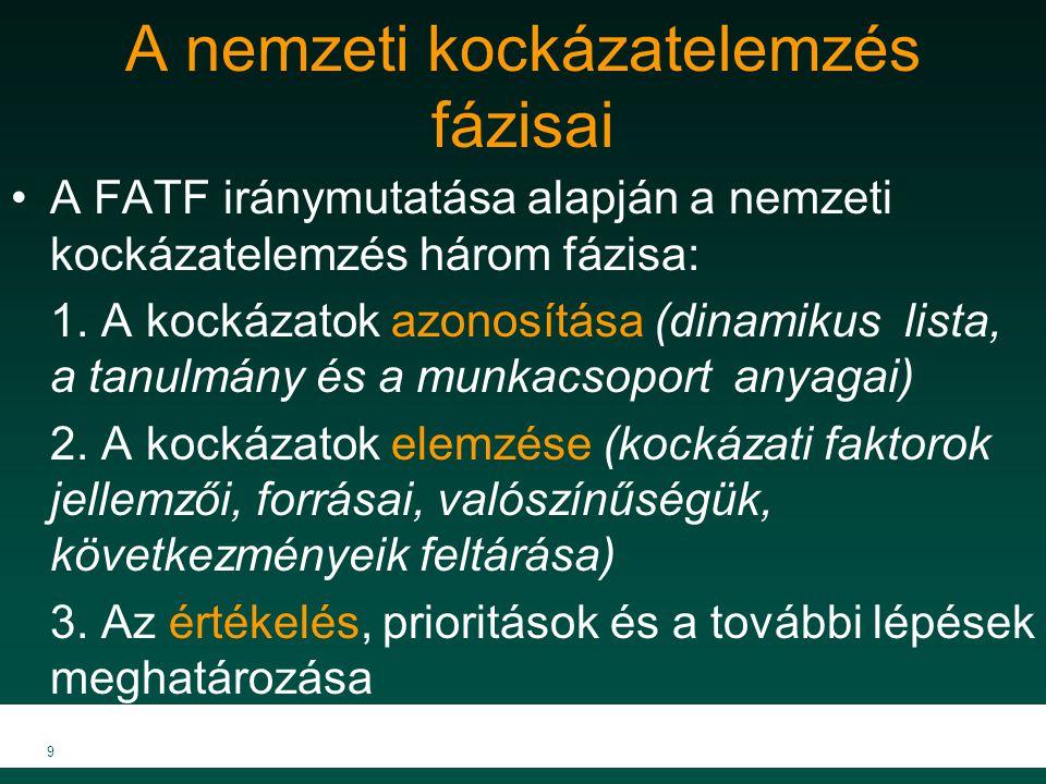 A nemzeti kockázatelemzés fázisai A FATF iránymutatása alapján a nemzeti kockázatelemzés három fázisa: 1. A kockázatok azonosítása (dinamikus lista, a