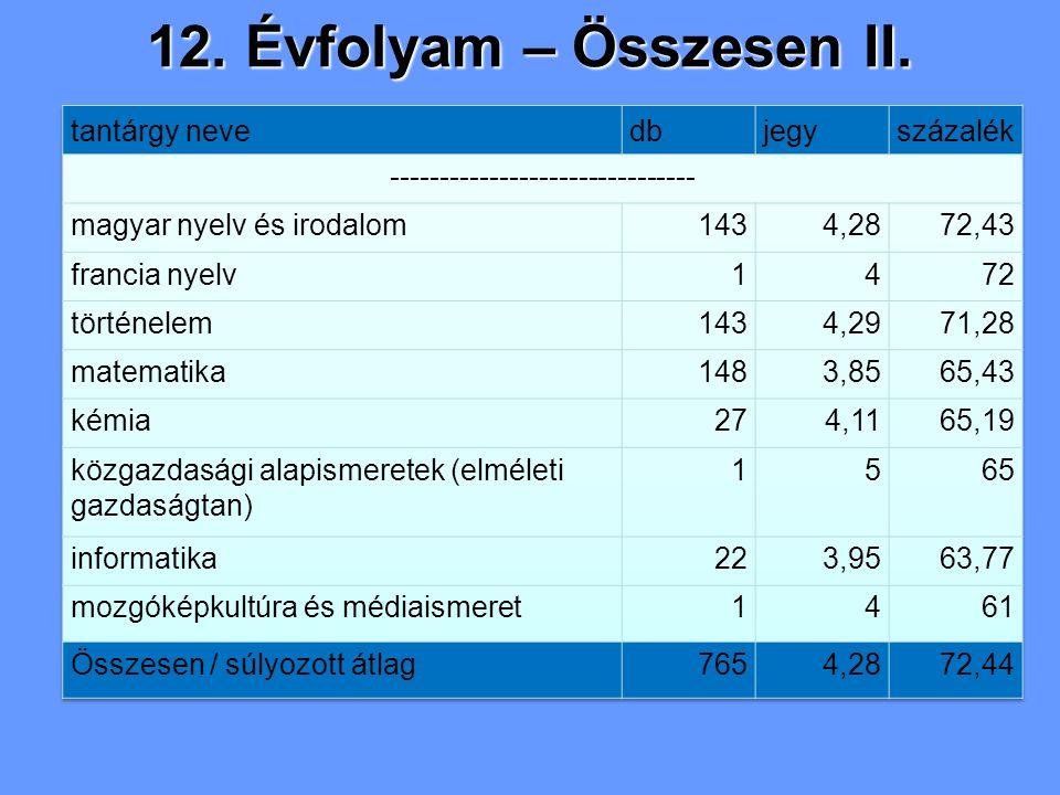 12. Évfolyam – Összesen II.