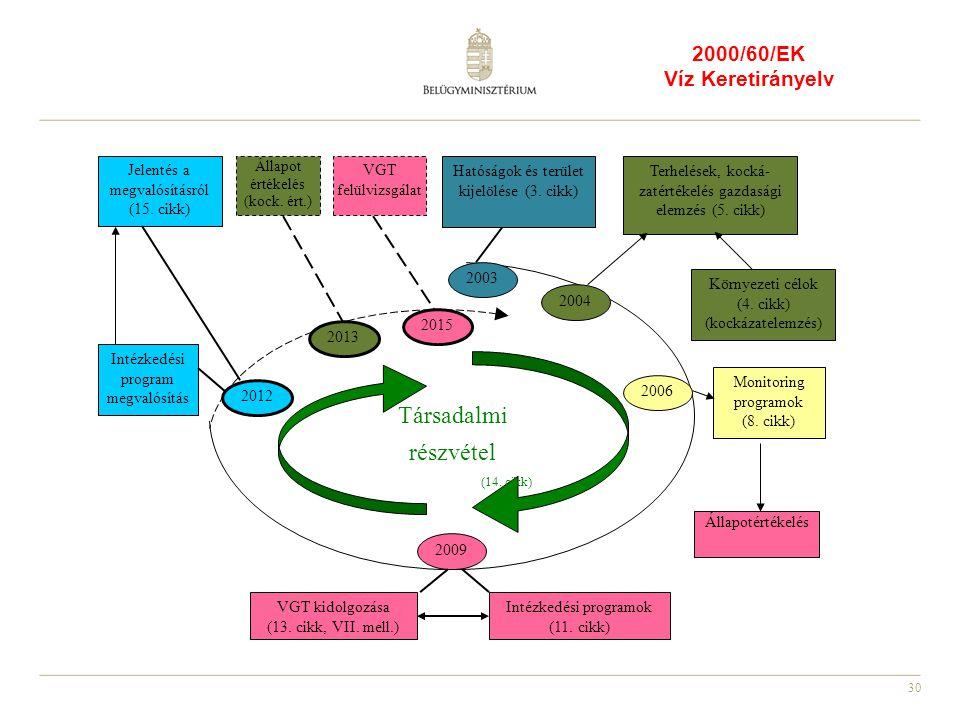 30 2000/60/EK Víz Keretirányelv Társadalmi részvétel (14. cikk) Környezeti célok (4. cikk) (kockázatelemzés) Monitoring programok (8. cikk) Állapotért