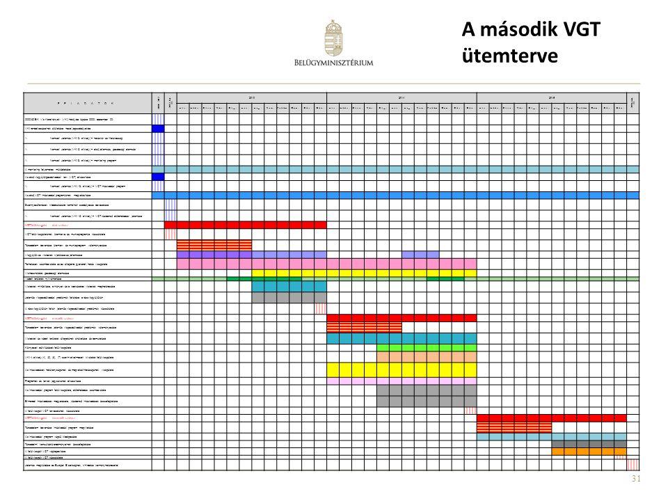 31 A második VGT ütemterve FELADATOK 2000 - 2012 2012. dec. 22. 201320142015 2016. márc. 22. Jan.Jan. Febr.Febr. Márc.Márc. Ápr.Ápr. Máj.Máj. Jún.Jún.