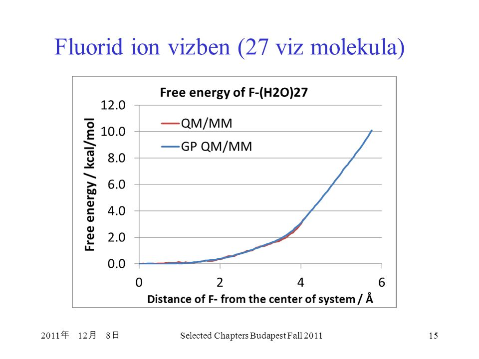 Fluorid ion vizben (27 viz molekula) 2011 年 12 月 8 日 Selected Chapters Budapest Fall 201115