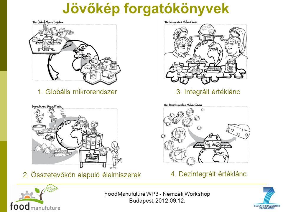 FoodManufuture WP3 - Nemzeti Workshop Budapest, 2012.09.12. Jövőkép forgatókönyvek 1. Globális mikrorendszer3. Integrált értéklánc 2. Összetevőkön ala