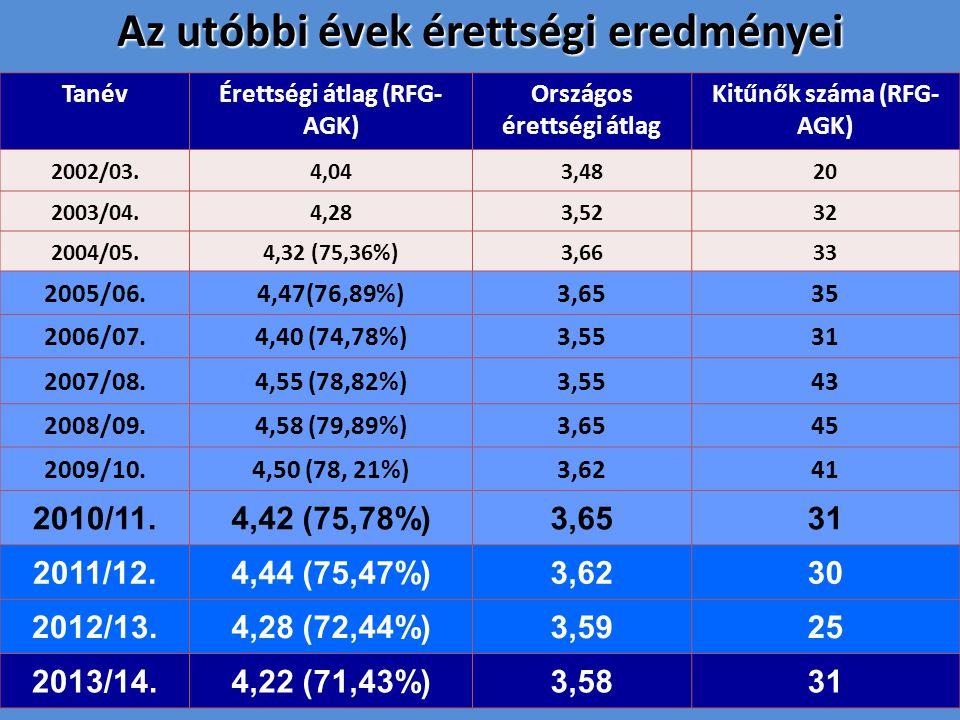 Az utóbbi évek érettségi eredményei TanévÉrettségi átlag (RFG- AGK) Országos érettségi átlag Kitűnők száma (RFG- AGK) 2002/03.4,043,4820 2003/04.4,283,5232 2004/05.4,32 (75,36%)3,6633 2005/06.4,47(76,89%)3,6535 2006/07.4,40 (74,78%)3,5531 2007/08.4,55 (78,82%)3,5543 2008/09.4,58 (79,89%)3,6545 2009/10.4,50 (78, 21%)3,6241 2010/11.4,42 (75,78%)3,6531 2011/12.4,44 (75,47%)3,6230 2012/13.4,28 (72,44%)3,5925 2013/14.4,22 (71,43%)3,5831