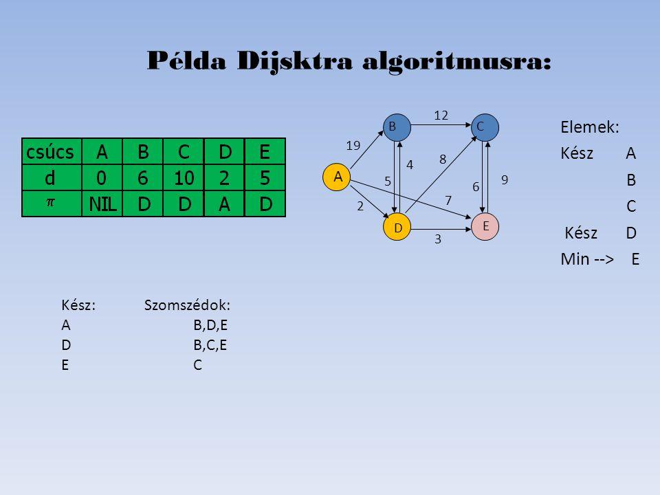 Elemek: Kész A B C Kész D Min --> E Példa Dijsktra algoritmusra: D B C E A 19 2 6 8 4 5 12 7   Kész: Szomszédok: AB,D,E DB,C,E EC 9 3