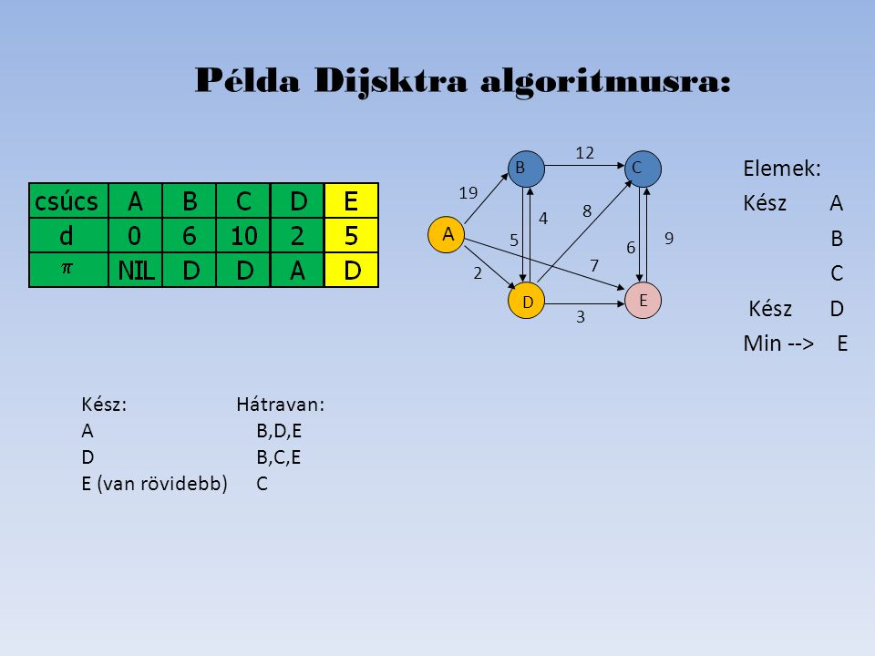 Elemek: Kész A B C Kész D Min --> E Példa Dijsktra algoritmusra: D B C E A 19 2 6 8 4 5 12 7   Kész: Hátravan: AB,D,E DB,C,E E (van rövidebb)C 9 3