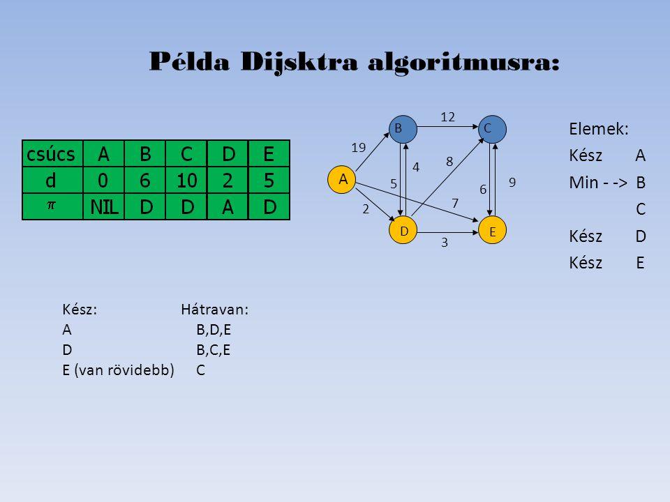 Elemek: Kész A Min - ->B C Kész D KészE Példa Dijsktra algoritmusra: D B C E A 19 2 6 8 4 5 12 7   Kész: Hátravan: AB,D,E DB,C,E E (van rövidebb)C 9