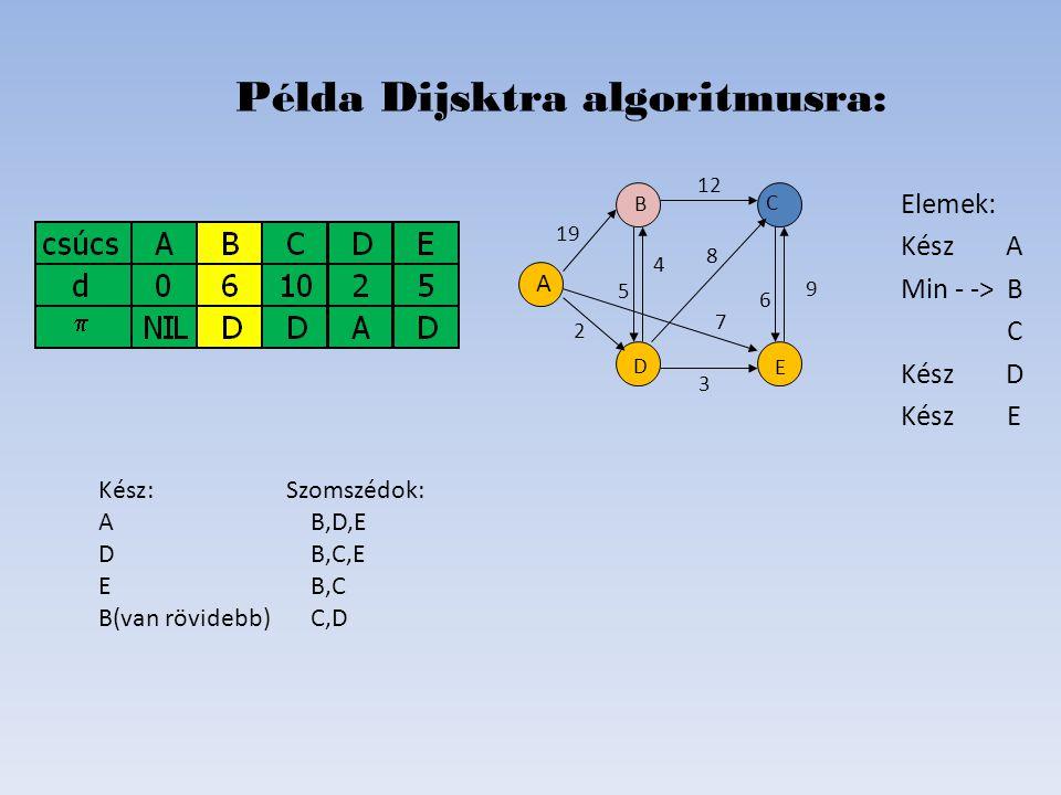 Elemek: Kész A Min - ->B C Kész D KészE Példa Dijsktra algoritmusra: D B C E A 19 2 6 8 4 5 12 7   Kész: Szomszédok: AB,D,E DB,C,E E B,C B(van rövid
