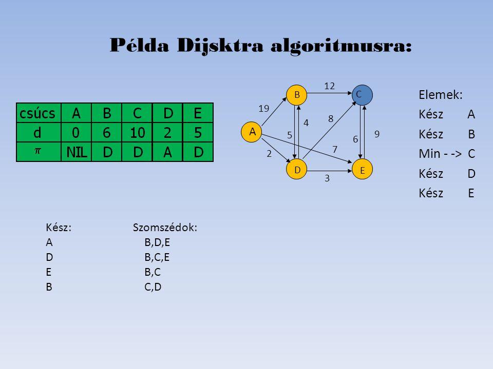 Elemek: Kész A KészB Min - ->C Kész D KészE Példa Dijsktra algoritmusra: D B C E A 19 2 6 8 4 5 12 7   Kész: Szomszédok: AB,D,E DB,C,E E B,C BC,D 9 3