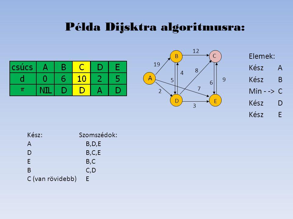 Elemek: Kész A KészB Min - ->C Kész D KészE Példa Dijsktra algoritmusra: D B C E A 19 2 6 8 4 5 12 7   Kész: Szomszédok: AB,D,E DB,C,E E B,C BC,D C
