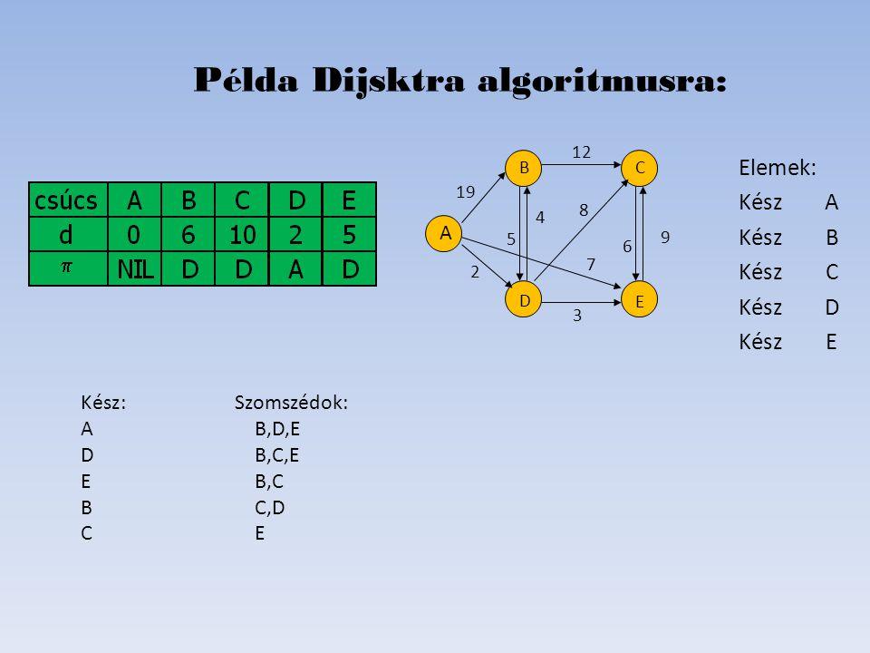 Elemek: Kész A KészB KészC Kész D KészE Példa Dijsktra algoritmusra: D B C E A 19 2 6 8 4 5 12 7   Kész: Szomszédok: AB,D,E DB,C,E E B,C BC,D C E 9