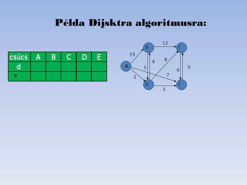 Elemek: Kész A Min - ->B C Kész D KészE Példa Dijsktra algoritmusra: D B C E A 19 2 6 8 4 5 12 7   Kész: Szomszédok: AB,D,E DB,C,E E B,C B(van rövidebb)C,D 9 3