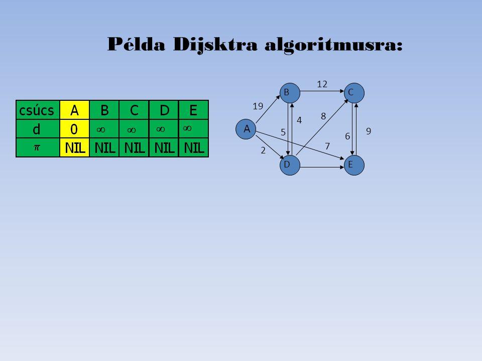 Elemek: Kész A KészB Min - ->C Kész D KészE Példa Dijsktra algoritmusra: D B C E A 19 2 6 8 4 5 12 7   Kész: Szomszédok: AB,D,E DB,C,E E B,C BC,D C (van rövidebb)E 9 3