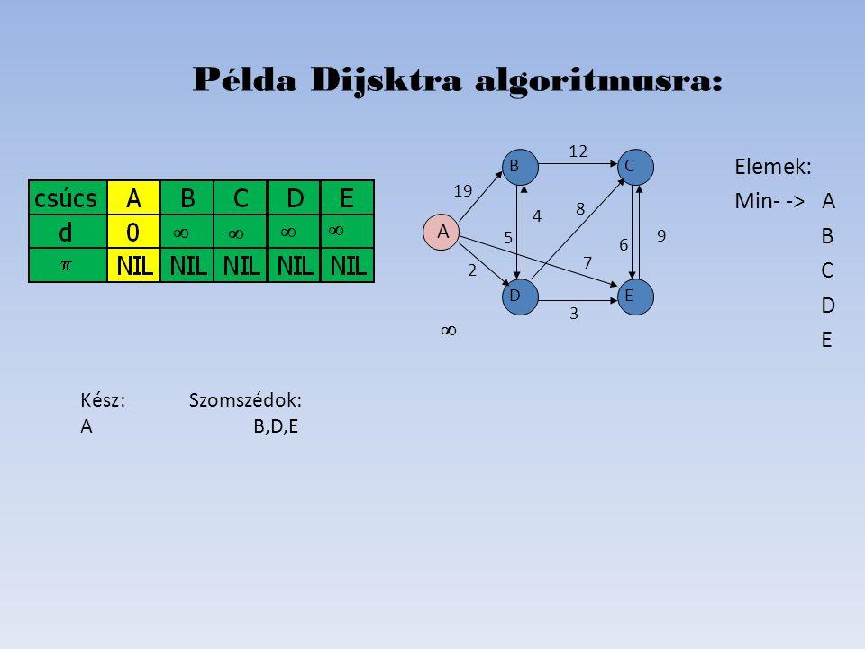 Elemek: Kész A KészB KészC Kész D KészE Példa Dijsktra algoritmusra: D B C E A 19 2 6 8 4 5 12 7   Kész: Szomszédok: AB,D,E DB,C,E E B,C BC,D C E 9 3