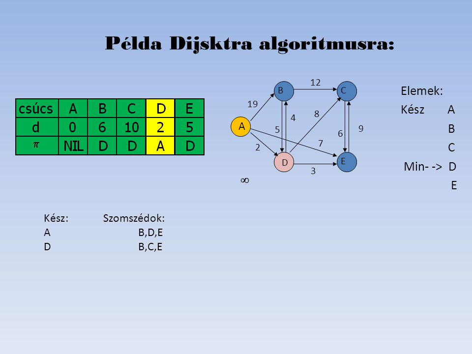 Elemek: Kész A B C Kész D E Példa Dijsktra algoritmusra: D B C E A 19 2 6 8 4 5 12 7   Kész: Szomszédok: AB,D,E DB,C,E 9 3