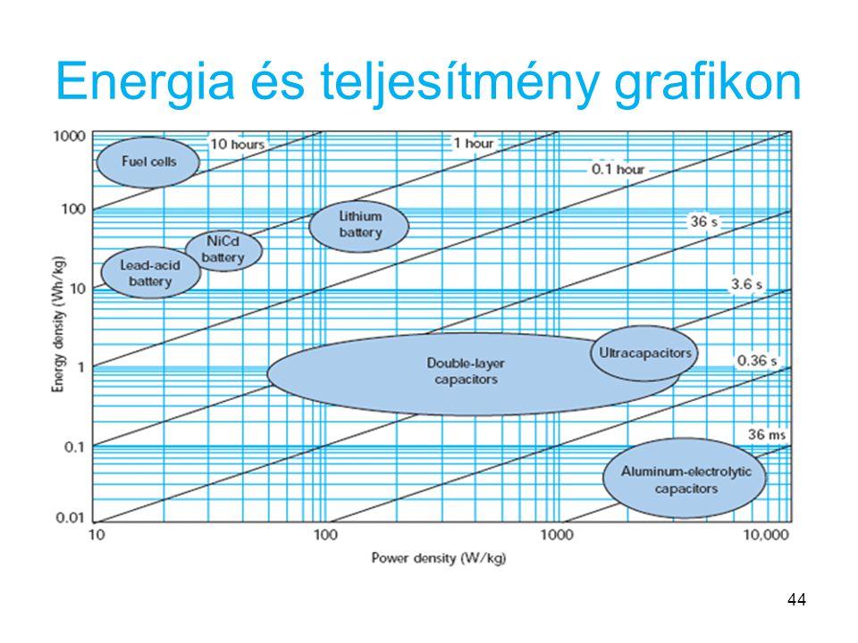 Energia és teljesítmény grafikon 44