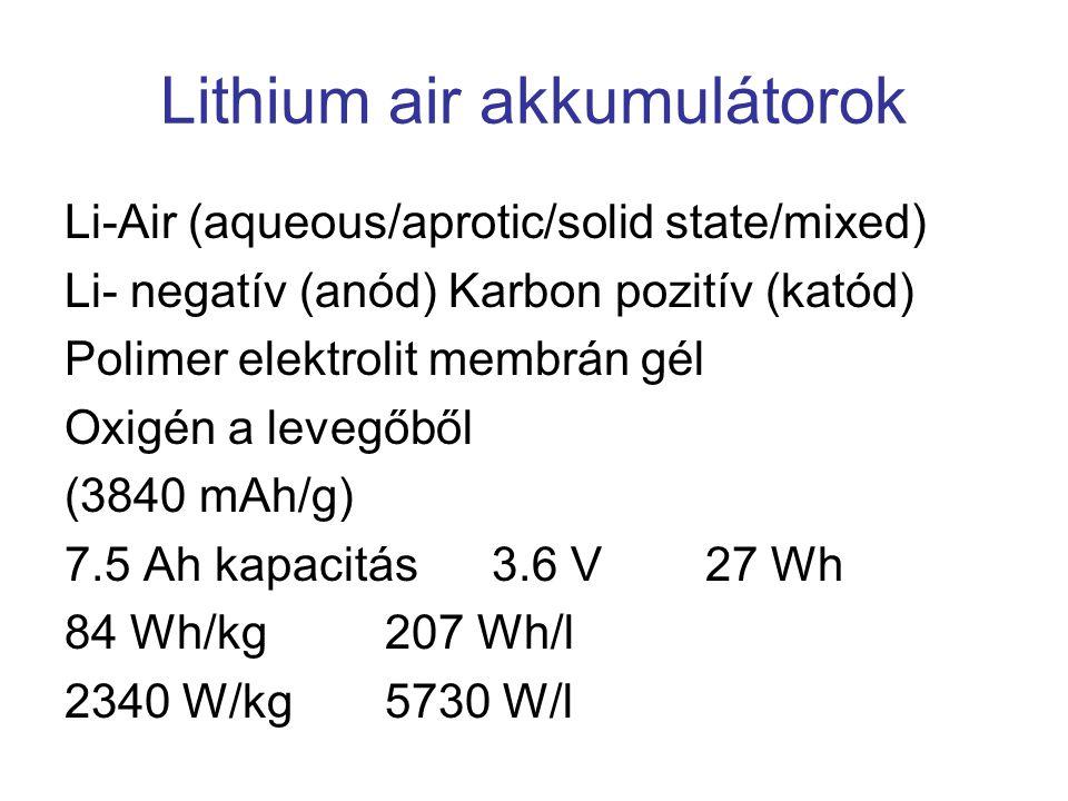 Lithium air akkumulátorok Li-Air (aqueous/aprotic/solid state/mixed) Li- negatív (anód) Karbon pozitív (katód) Polimer elektrolit membrán gél Oxigén a levegőből (3840 mAh/g) 7.5 Ah kapacitás3.6 V27 Wh 84 Wh/kg207 Wh/l 2340 W/kg5730 W/l