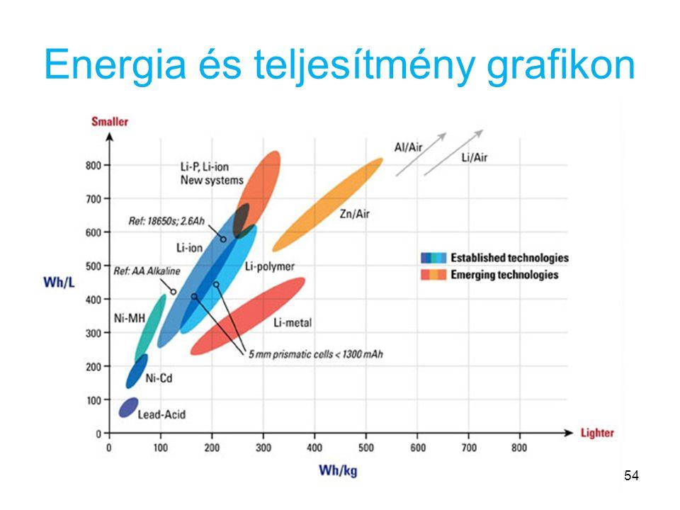 Energia és teljesítmény grafikon 54