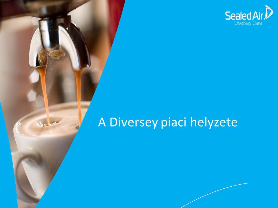 A Diversey piaci helyzete