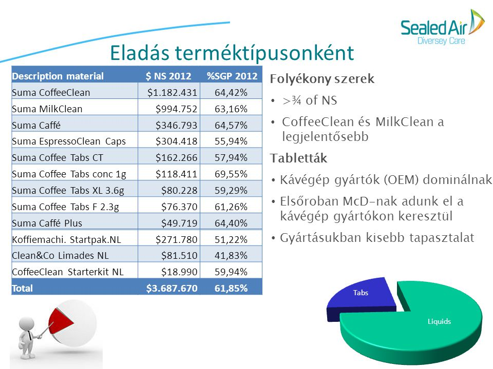 Eladás terméktípusonként Description material$ NS 2012 %SGP 2012 Suma CoffeeClean$1.182.43164,42% Suma MilkClean$994.75263,16% Suma Caffé$346.79364,57