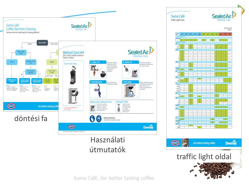 Suma Café…for better tasting coffee döntési fa Használati útmutatók traffic light oldal
