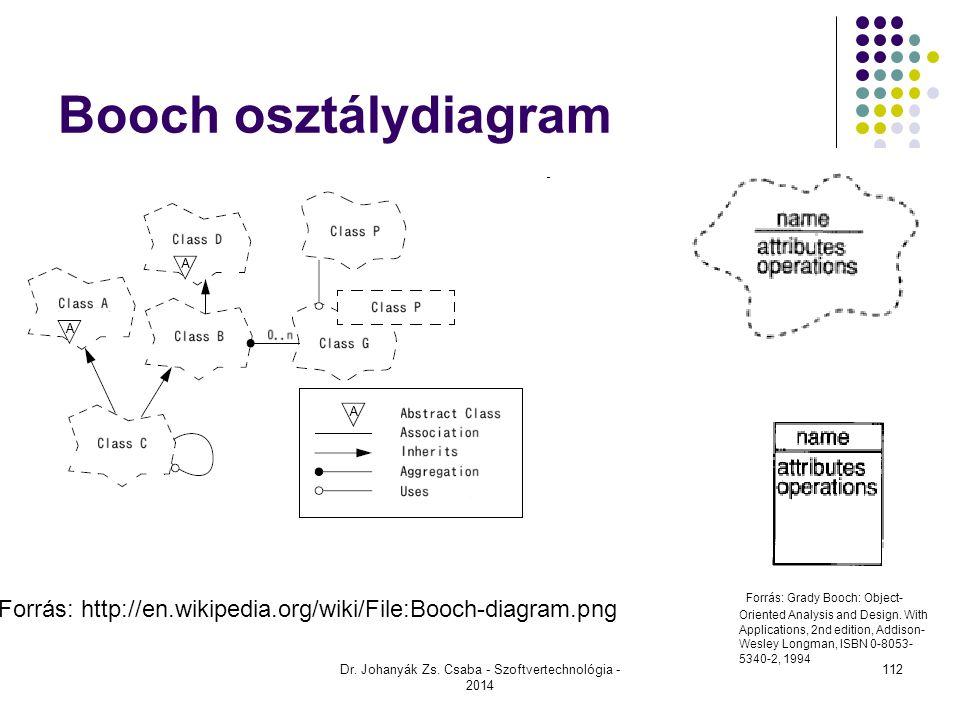 Dr. Johanyák Zs. Csaba - Szoftvertechnológia - 2014 Booch osztálydiagram Forrás: http://en.wikipedia.org/wiki/File:Booch-diagram.png Forrás: Grady Boo