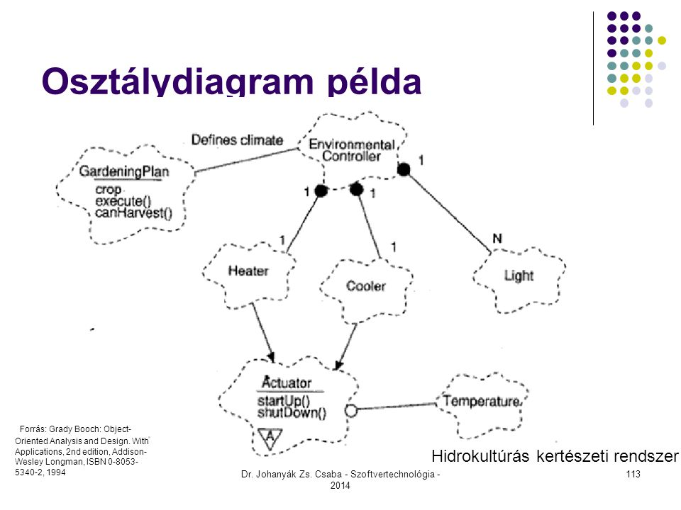 Osztálydiagram példa Dr. Johanyák Zs. Csaba - Szoftvertechnológia - 2014 Forrás: Grady Booch: Object- Oriented Analysis and Design. With Applications,