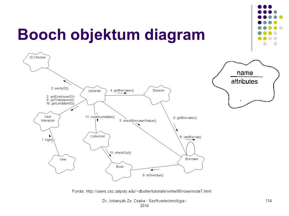 Dr. Johanyák Zs. Csaba - Szoftvertechnológia - 2014 Booch objektum diagram Forrás: http://users.csc.calpoly.edu/~dbutler/tutorials/winter96/rose/node7