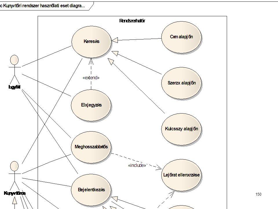 Dr. Johanyák Zs. Csaba - Szoftvertechnológia - 2014 Használati eset diagram készítése Enterprise Architectben Könyvtári rendszer használati eset diagr