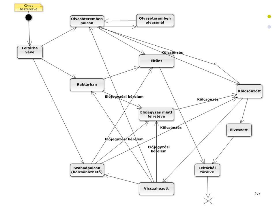 Állapotgép könyv – könyvtári rendszer Dr. Johanyák Zs. Csaba - Szoftvertechnológia - 2014 167