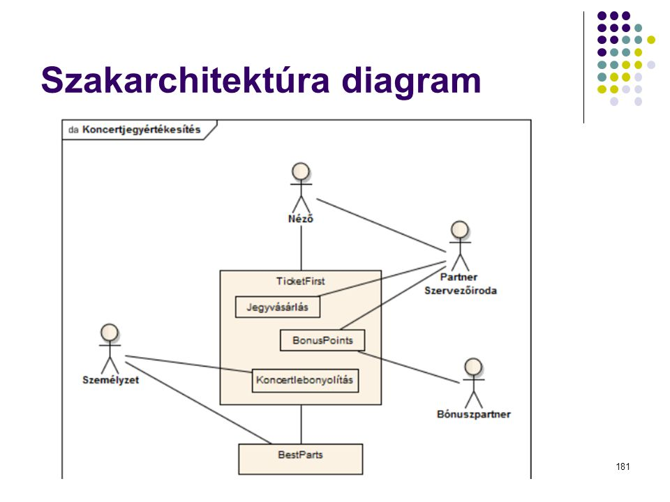 Szakarchitektúra diagram Dr. Johanyák Zs. Csaba - Szoftvertechnológia - 2014181
