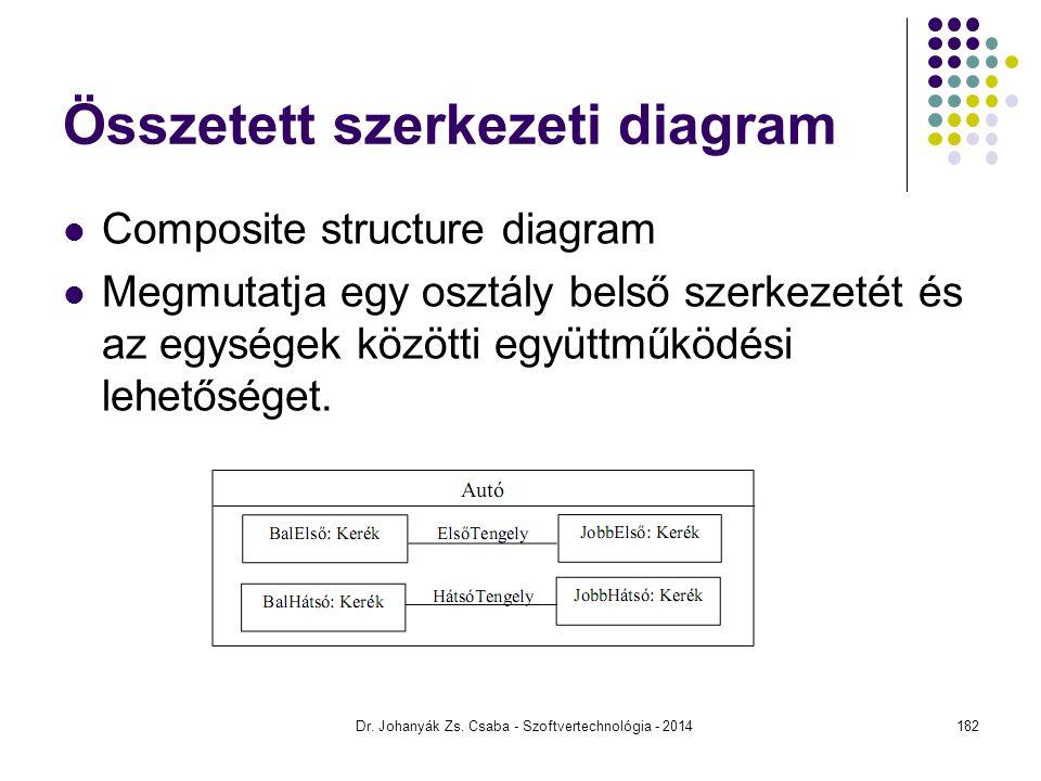 Dr. Johanyák Zs. Csaba - Szoftvertechnológia - 2014 Összetett szerkezeti diagram Composite structure diagram Megmutatja egy osztály belső szerkezetét