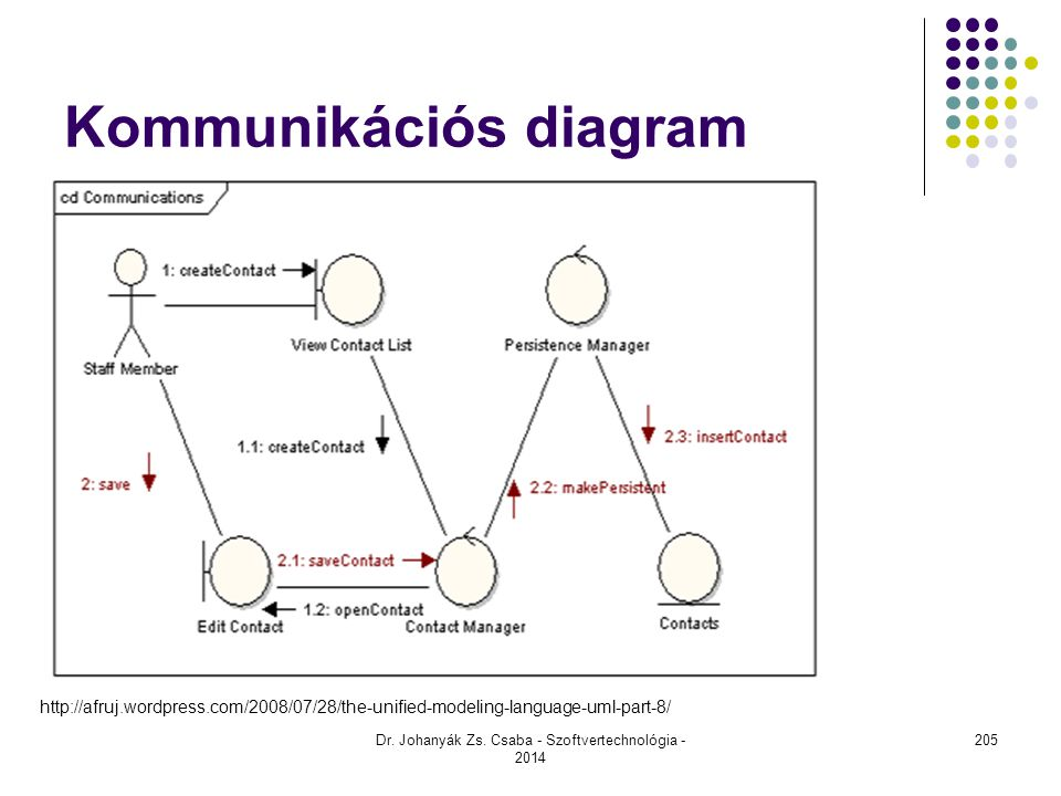 Kommunikációs diagram Dr. Johanyák Zs. Csaba - Szoftvertechnológia - 2014 http://afruj.wordpress.com/2008/07/28/the-unified-modeling-language-uml-part