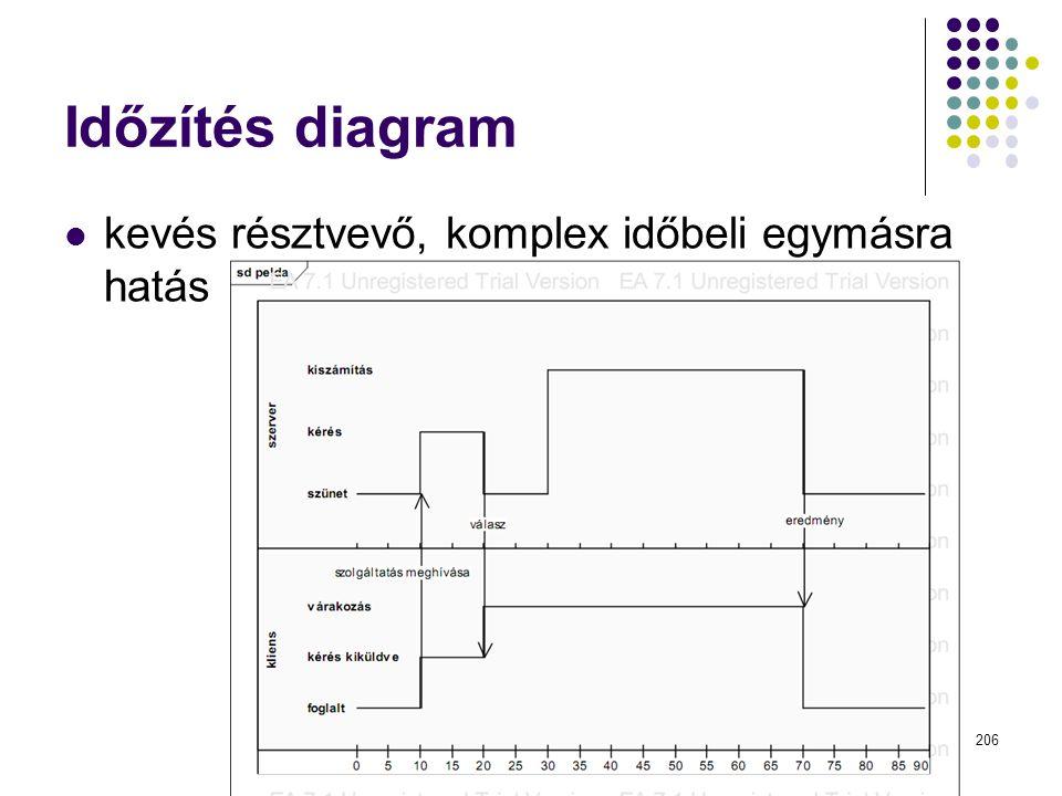Dr. Johanyák Zs. Csaba - Szoftvertechnológia - 2014 Időzítés diagram kevés résztvevő, komplex időbeli egymásra hatás 206