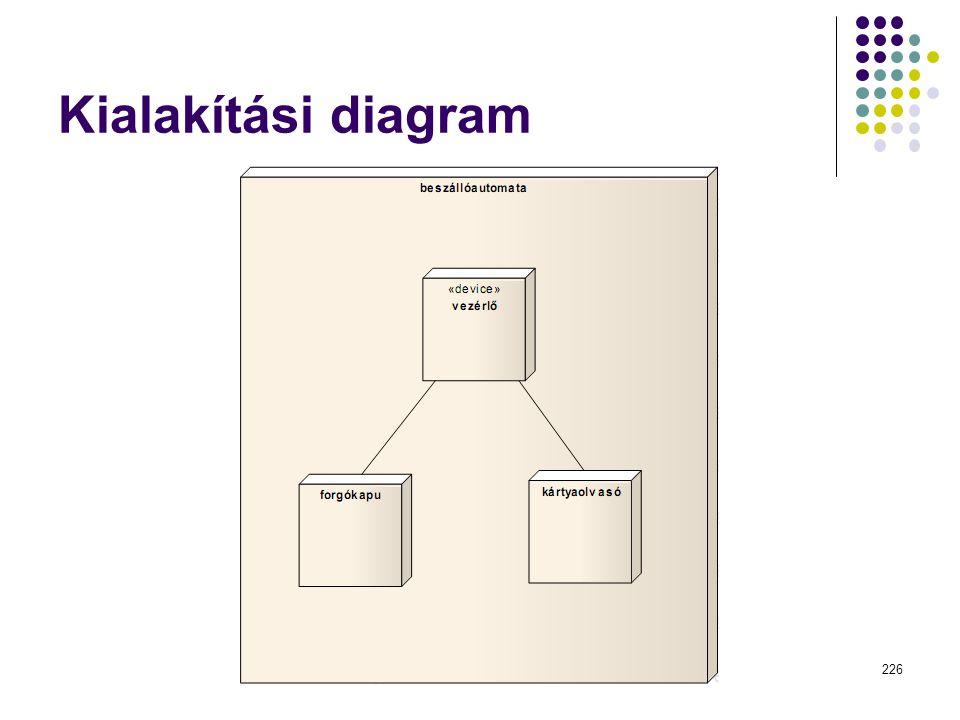 Dr. Johanyák Zs. Csaba - Szoftvertechnológia - 2014 Kialakítási diagram 226