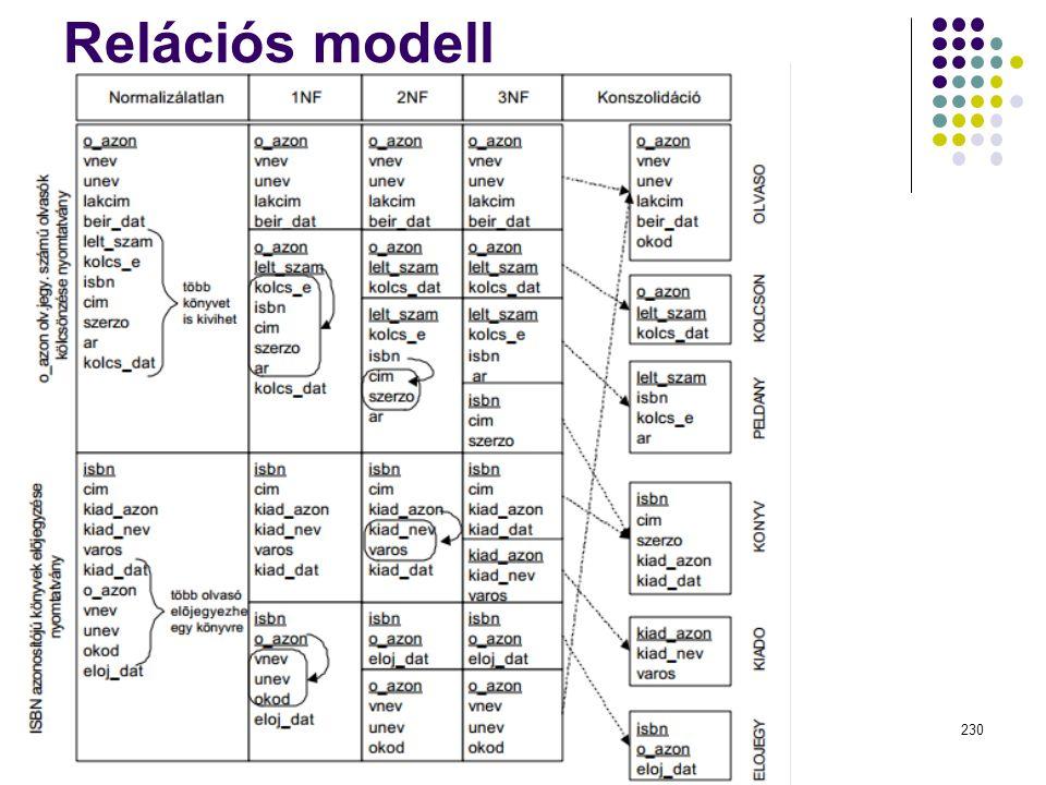 Relációs modell Dr. Johanyák Zs. Csaba - Szoftvertechnológia - 2014230