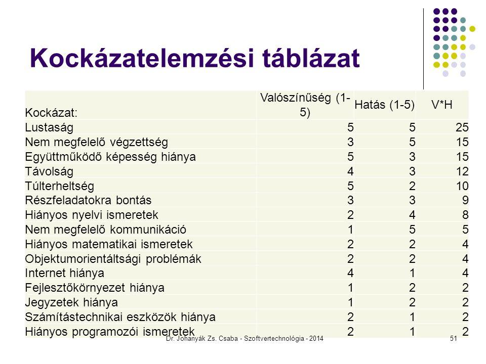 Kockázatelemzési táblázat Kockázat: Valószínűség (1- 5) Hatás (1-5)V*H Lustaság5525 Nem megfelelő végzettség3515 Együttműködő képesség hiánya5315 Távo