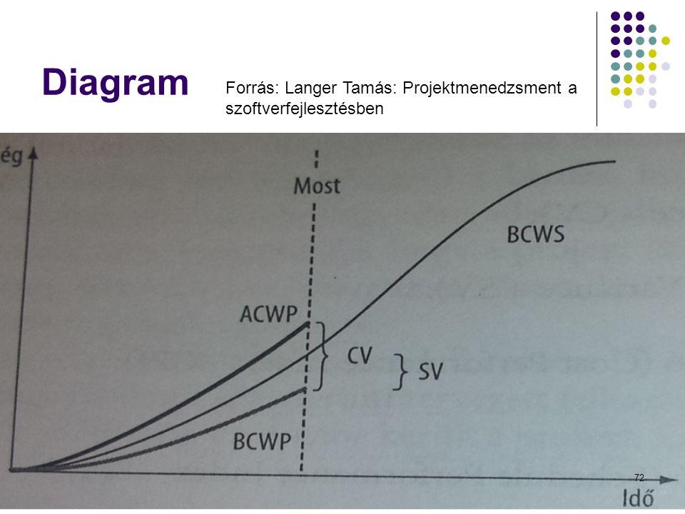 Diagram Dr. Johanyák Zs. Csaba - Szoftvertechnológia - 201472 Forrás: Langer Tamás: Projektmenedzsment a szoftverfejlesztésben