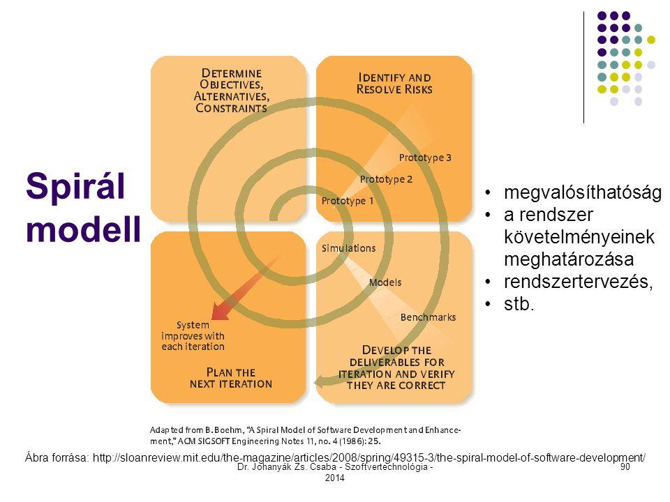 Spirál modell Dr. Johanyák Zs. Csaba - Szoftvertechnológia - 2014 Ábra forrása: http://sloanreview.mit.edu/the-magazine/articles/2008/spring/49315-3/t
