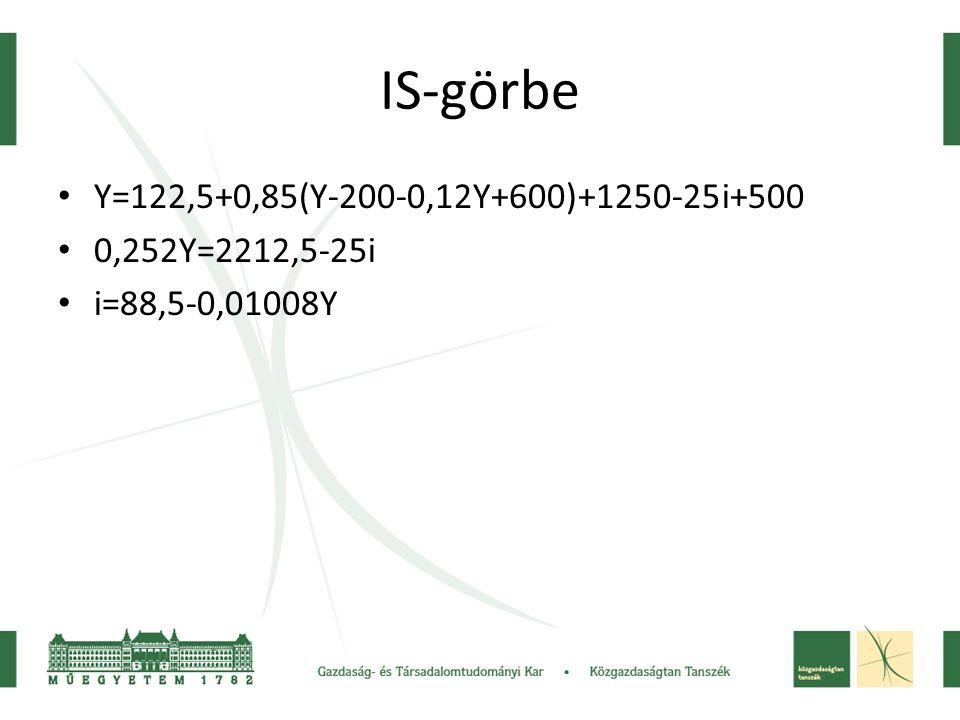 IS-görbe Y=122,5+0,85(Y-200-0,12Y+600)+1250-25i+500 0,252Y=2212,5-25i i=88,5-0,01008Y