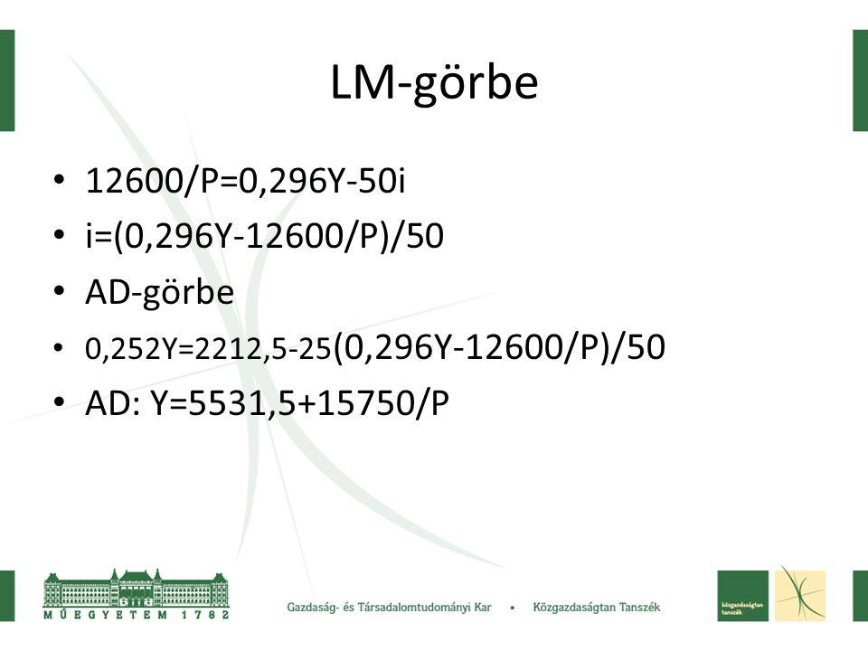 LM-görbe 12600/P=0,296Y-50i i=(0,296Y-12600/P)/50 AD-görbe 0,252Y=2212,5-25 (0,296Y-12600/P)/50 AD: Y=5531,5+15750/P