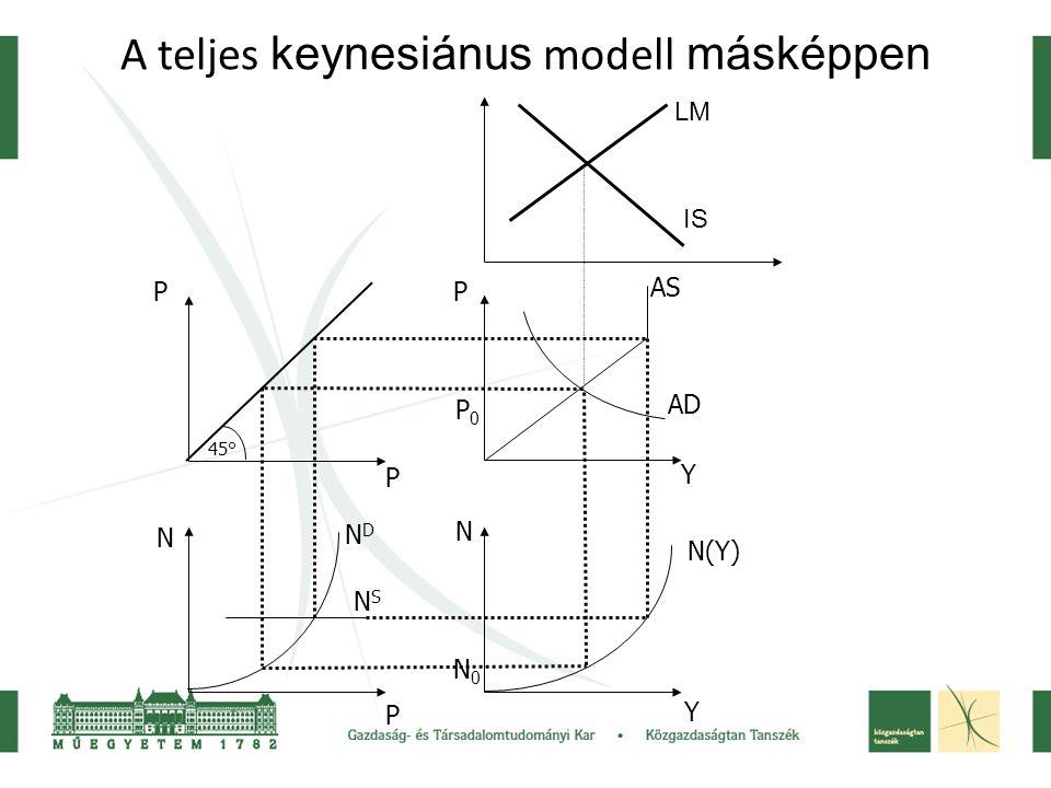 A teljes keynesiánus modell másképpen 45° P P N P P Y N Y NDND NSNS N(Y) AS AD N0N0 P0P0 IS LM