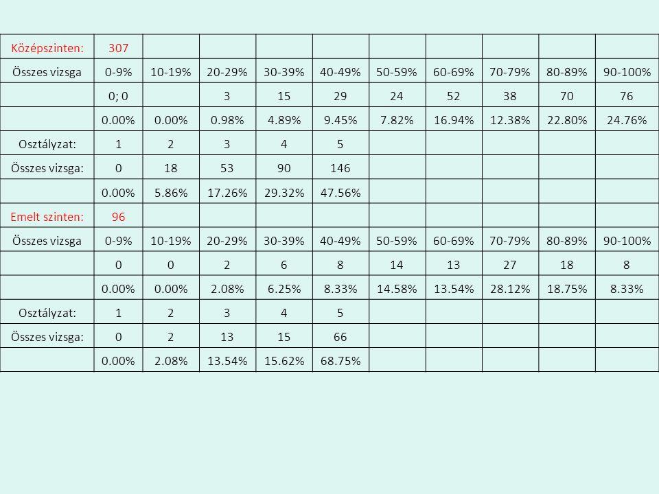 Középszinten:307 Összes vizsga0-9%10-19%20-29%30-39%40-49%50-59%60-69%70-79%80-89%90-100% 0; 0 315292452387076 0.00% 0.98%4.89%9.45%7.82%16.94%12.38%22.80%24.76% Osztályzat:12345 Összes vizsga:0185390146 0.00%5.86%17.26%29.32%47.56% Emelt szinten:96 Összes vizsga0-9%10-19%20-29%30-39%40-49%50-59%60-69%70-79%80-89%90-100% 00268141327188 0.00% 2.08%6.25%8.33%14.58%13.54%28.12%18.75%8.33% Osztályzat:12345 Összes vizsga:02131566 0.00%2.08%13.54%15.62%68.75%