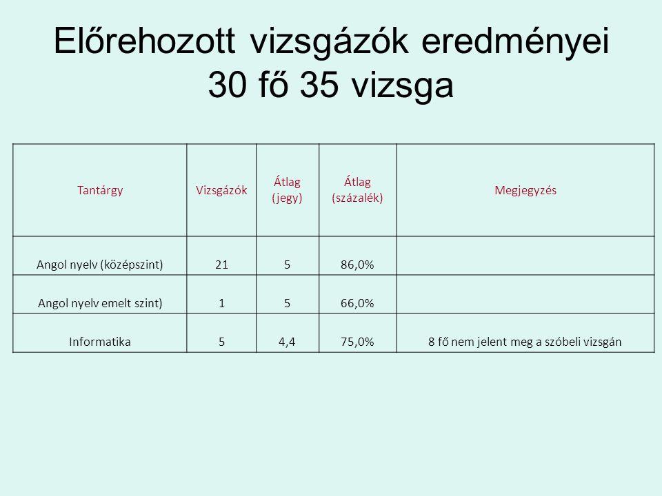 Előrehozott vizsgázók eredményei 30 fő 35 vizsga TantárgyVizsgázók Átlag (jegy) Átlag (százalék) Megjegyzés Angol nyelv (középszint)21586,0% Angol nyelv emelt szint)1566,0% Informatika54,475,0%8 fő nem jelent meg a szóbeli vizsgán