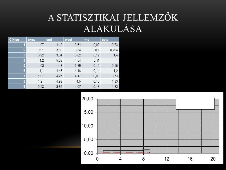 A STATISZTIKAI JELLEMZŐK ALAKULÁSA Ciklusskewcurtcrestrmsaptp 1 1,074,183,640,090,73 2 0,913,593,540,10,764 3 0,923,643,620,191,4 4 1,25,334,540,111 5